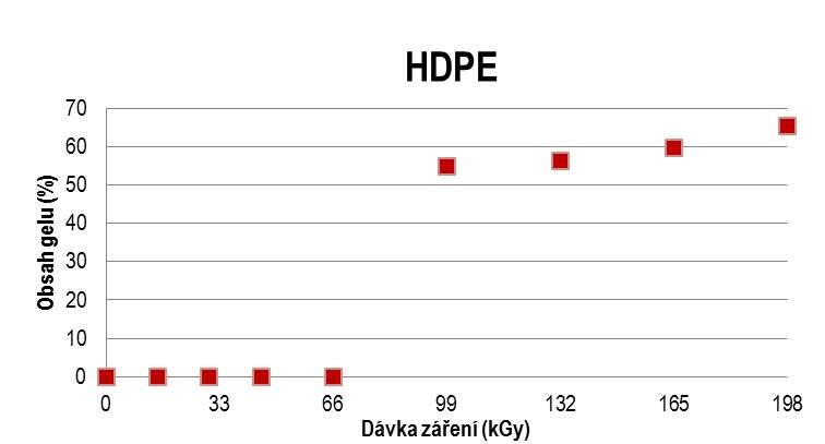 d4d42e270 Radiačné sieťovanie - metóda zlepšovania vlastností polymérov, 2. časť