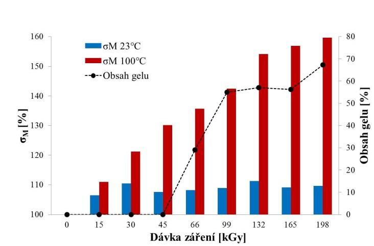 4d5a7f1ba obr. 9: Porovnání změny meze pevnosti v tahu σM LDPE při teplotách 23 °C a  100 °C