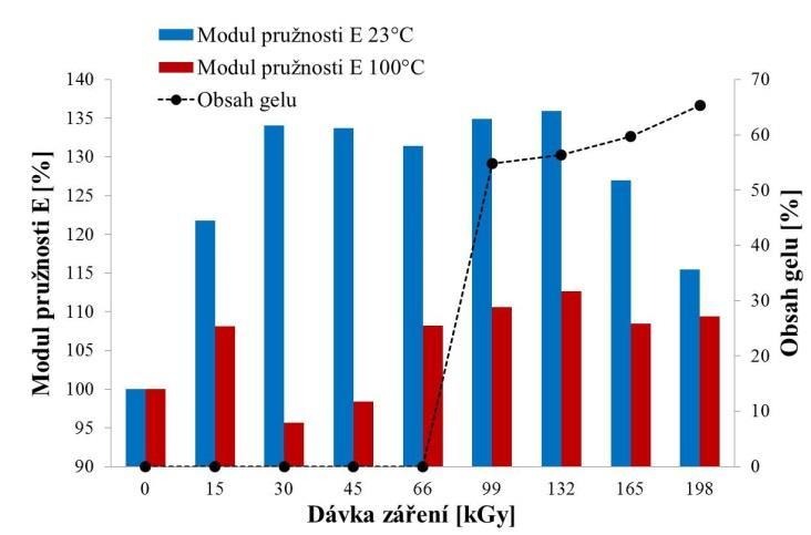 57421786e obr. 15: Porovnání změny modulu pružnosti E pro HDPE při teplotách 23 °C a  100 °C