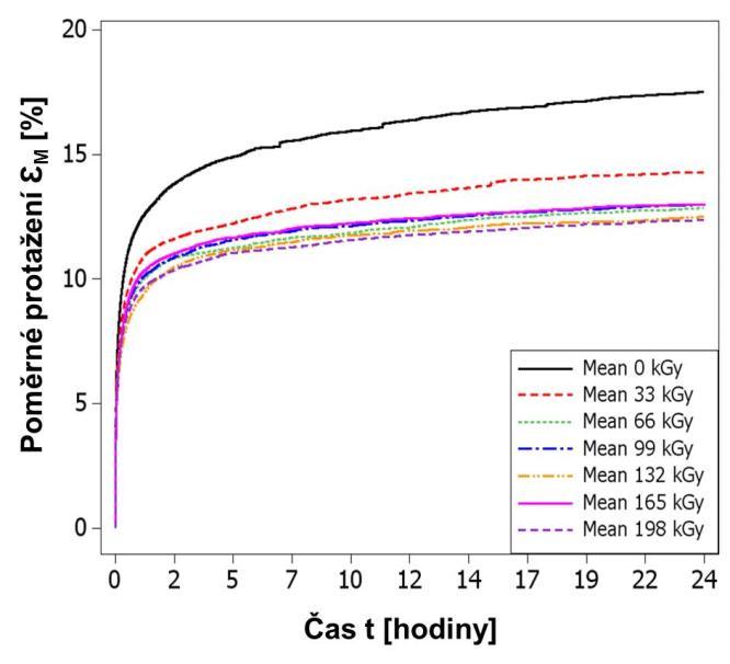 6c9357e88 Radiačné sieťovanie - metóda zlepšovania vlastností polymérov, 3. časť